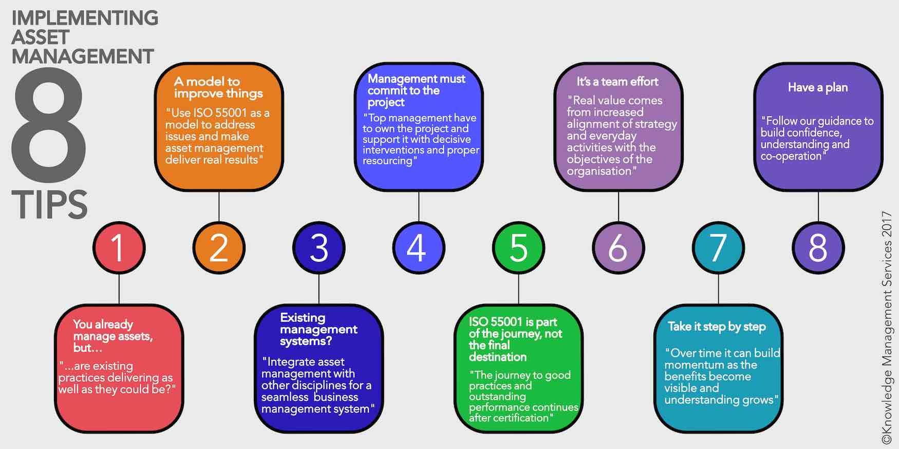 8 tips for implementing asset management - KMS Asset Management